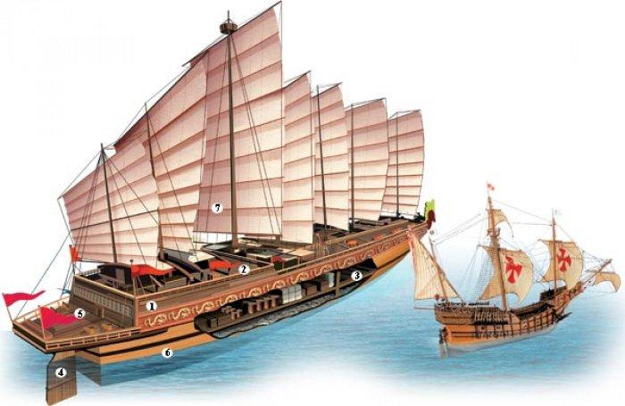 Китайская джонка в сравнении с европейскими кораблями