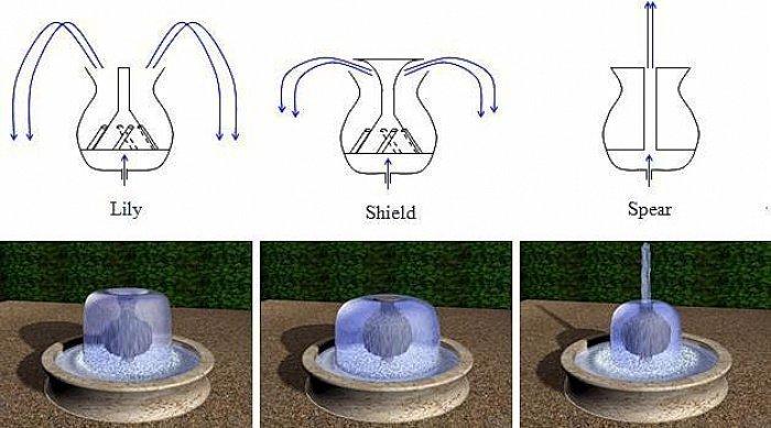 Изобретательные формы фонтанов братьев Бану Муса, воссозданные FSTC