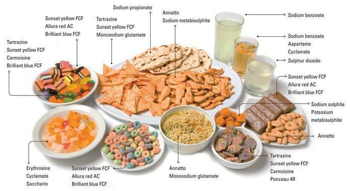 Таблица разрешенных и запрещенных пищевых добавок
