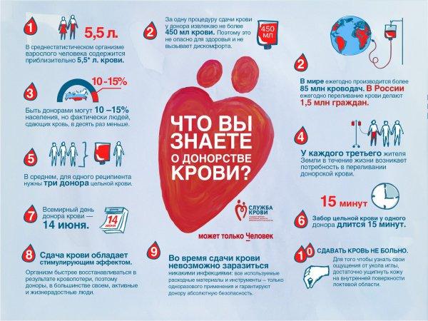 Всемирный день донора крови отмечается в мире каждый год 14 июня