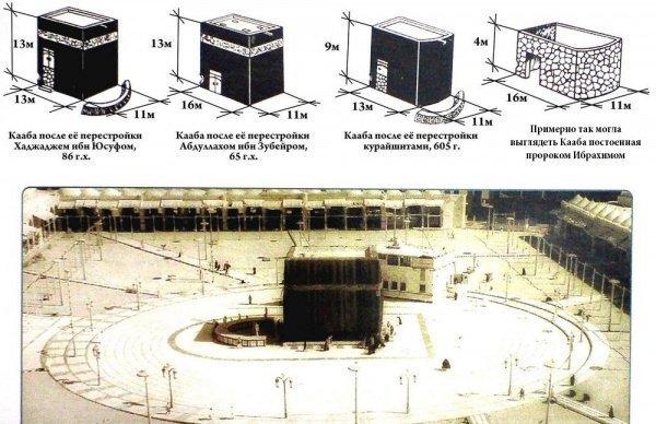 """""""В соответствии с одним из риваятов, во времена Ибрагима сохранился лишь фундамент Каабы."""""""